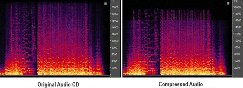 Formatos de archivos de audio explicados y donde obtenerlos