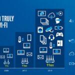 WiFi 6: Todo lo que necesitas saber