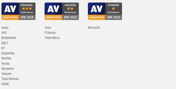 Avast Contra AVG