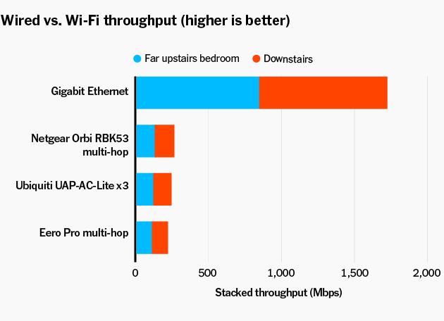 Cables vs WIFI
